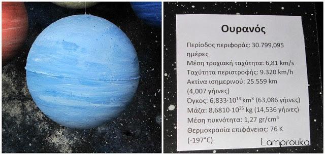 Πληροφορίες για τον πλανήτη Ουρανό.